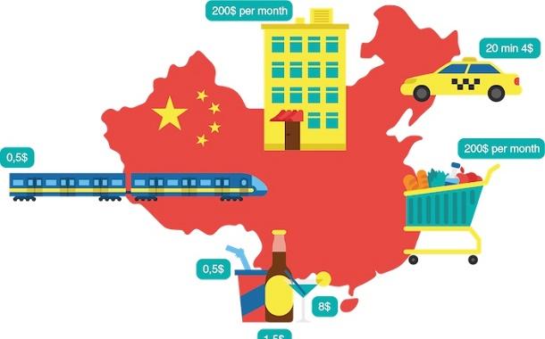 هزینه زندگی در چین